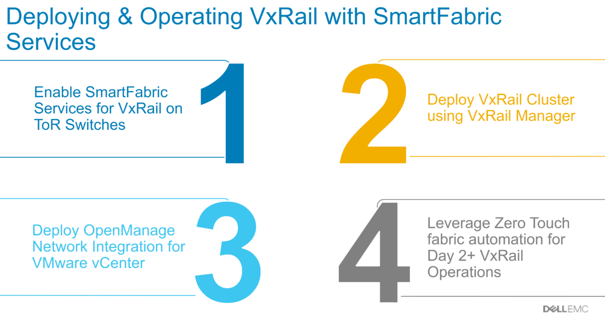 SmartFabric Services for VxRail latest Updates and Install Guide